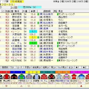 第55回サンケイスポーツ賞フローラステークス(G2) 2020 予想