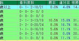 第161回天皇賞(春)(G1) 2020 検討