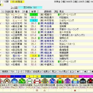 第27回テレビ東京杯青葉賞(G2) 2020 予想