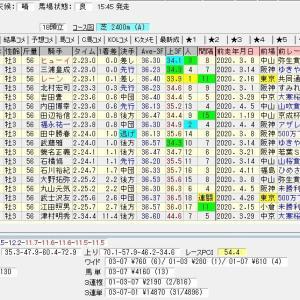 第27回テレビ東京杯青葉賞(G2) 2020 結果