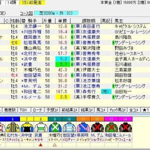 第161回天皇賞(春)(G1) 2020 予想