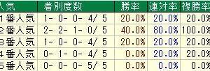 第25回NHKマイルカップ(G1) 2020 検討