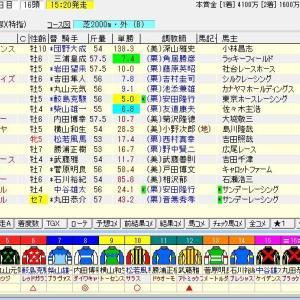 第42回新潟大賞典(G3) 2020 予想