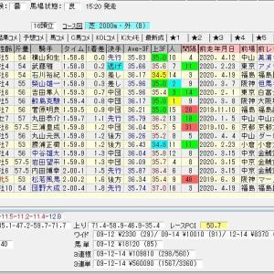 第42回新潟大賞典(G3) 2020 結果