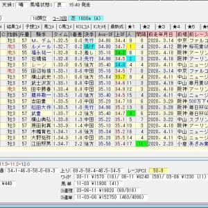 第25回NHKマイルカップ(G1) 2020 結果