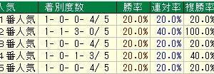 第65回京王杯スプリングカップ(G2) 2020 検討