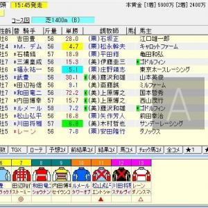 第65回京王杯スプリングカップ(G2) 2020 予想