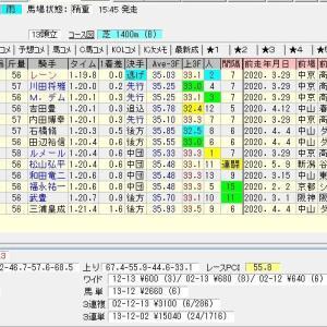 第65回京王杯スプリングカップ(G2) 2020 結果