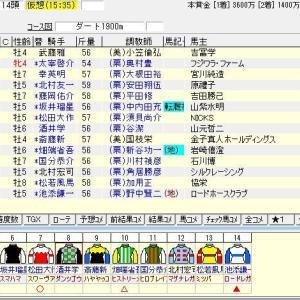 第27回平安ステークス(G3) 2020 出走馬名表