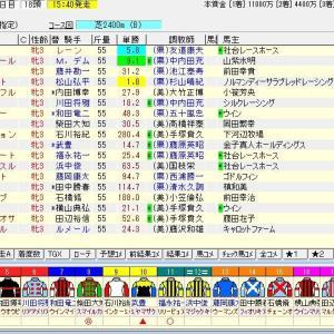 第81回優駿牝馬(オークス)(G1) 2020 予想