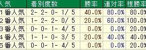 第59回きさらぎ賞(G3) 2019 検討