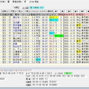 第87回東京優駿(日本ダービー)(G1) 2020 結果