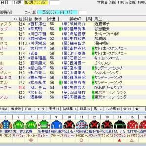 第73回農林水産省賞典鳴尾記念(G3) 2020 出走馬名表