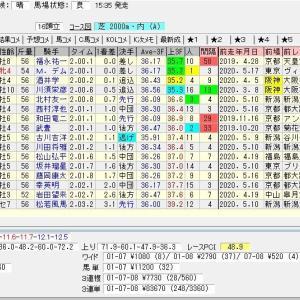 第73回農林水産省賞典鳴尾記念(G3) 2020 結果