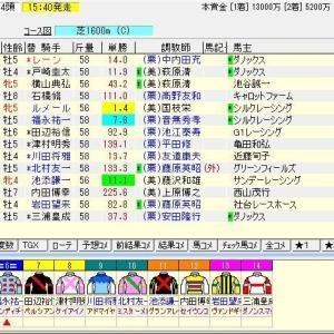 第70回安田記念(G1) 2020 予想
