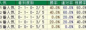 第27回函館スプリントステークス(G3) 2020 検討