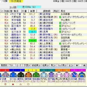 第27回函館スプリントステークス(G3) 2020 予想