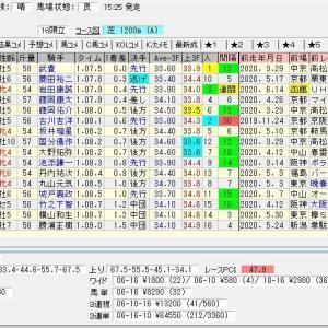 第27回函館スプリントステークス(G3) 2020 結果