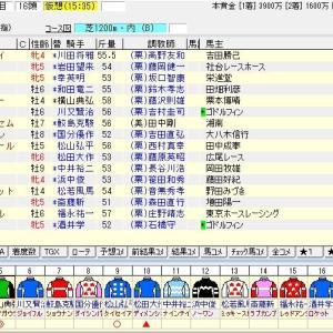 第56回CBC賞(G3) 2020 出走馬名表