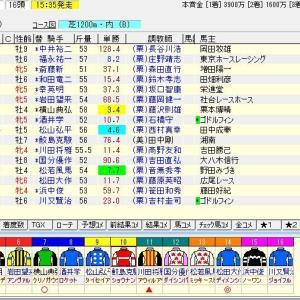 第56回CBC賞(G3) 2020 予想