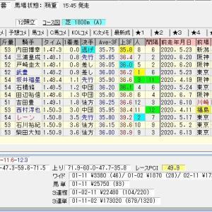 第69回ラジオNIKKEI賞(G3) 2020 結果
