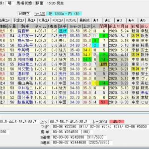 第56回CBC賞(G3) 2020 結果