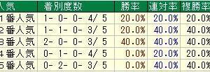 第56回七夕賞(G3) 2020 検討