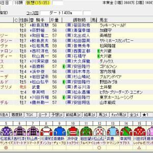 第25回プロキオンステークス(G3) 2020 出走馬名表