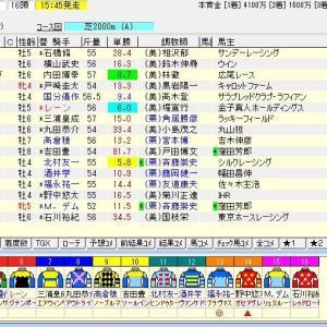 第56回七夕賞(G3) 2020 予想