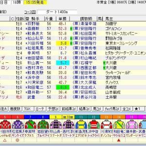 第25回プロキオンステークス(G3) 2020 予想