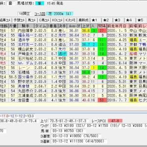 第56回七夕賞(G3) 2020 結果