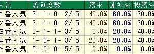 第52回函館2歳ステークス(G3) 2020 検討