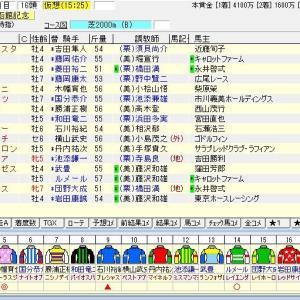 第56回農林水産省賞典函館記念(G3) 2020 出走馬名表