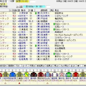 第68回トヨタ賞中京記念(G3) 2020 出走馬名表