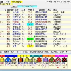 第52回函館2歳ステークス(G3) 2020 予想