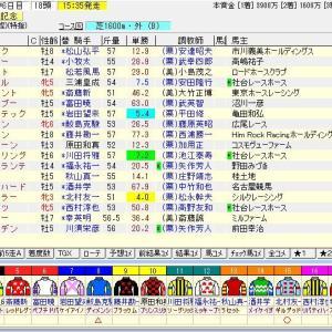 第68回トヨタ賞中京記念(G3) 2020 予想