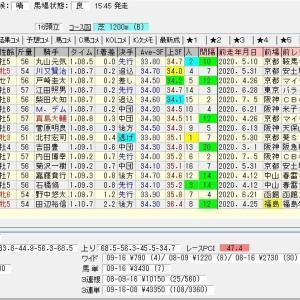 福島テレビオープン 2020 結果