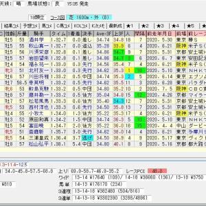 第68回トヨタ賞中京記念(G3) 2020 結果