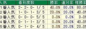第68回北海道新聞杯クイーンステークス (G3) 2020 検討
