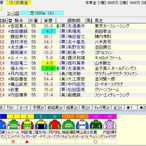 第68回北海道新聞杯クイーンステークス (G3) 2020 予想