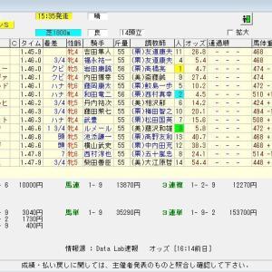 第68回北海道新聞杯クイーンステークス (G3) 2020 結果