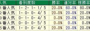 第12回レパードステークス(GⅢ)2020 検討