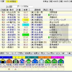 第12回レパードステークス(GⅢ)2020 予想