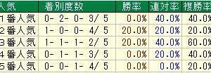 第55回テレビ西日本賞北九州記念(G3)2020 検討