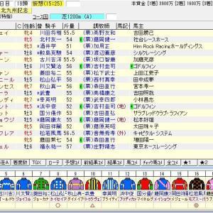 第55回テレビ西日本賞北九州記念(G3)2020 出走馬名表