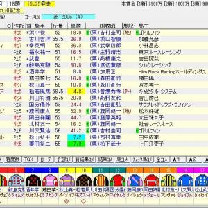 第55回テレビ西日本賞北九州記念(G3)2020 予想