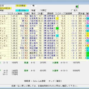 第55回テレビ西日本賞北九州記念(G3)2020 結果