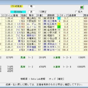 第56回札幌記念(G2) 2020 結果