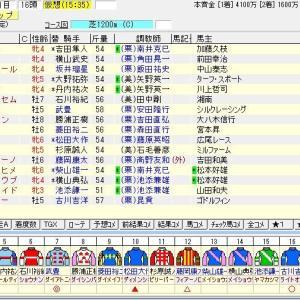 第15回キーンランドカップ(G3)2020 出走馬名表