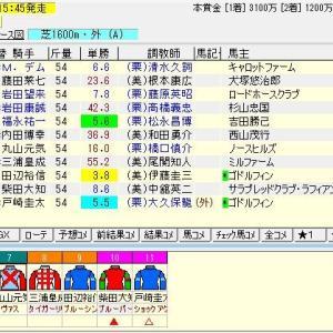 第40回新潟2歳ステークス(G3)2020 予想